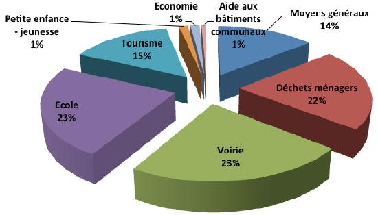 Répartition des dépenses 2013 de la COM COM du PAYS DE TRONÇAIS